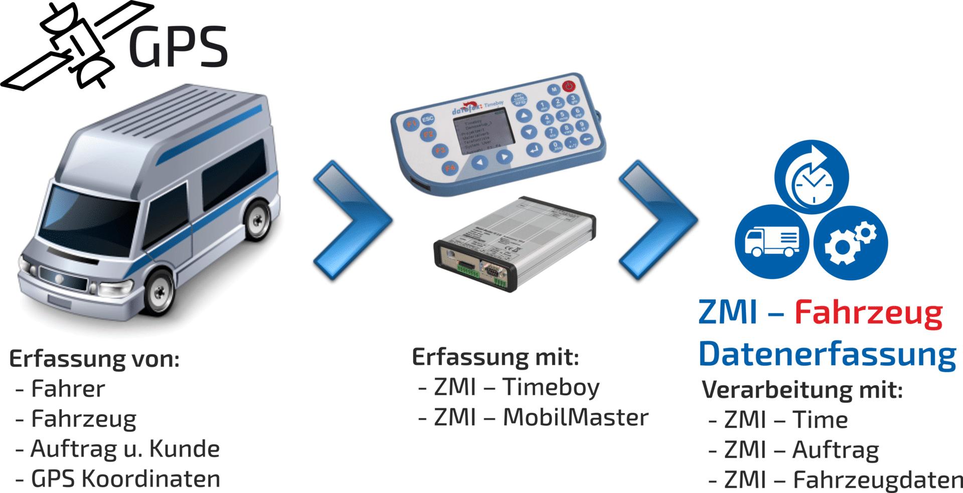 ZMI Fahrzeugdatenerfassung