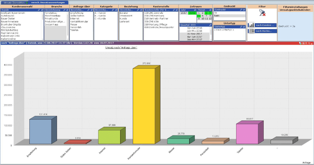 ZMI-Analyse-Umsatz